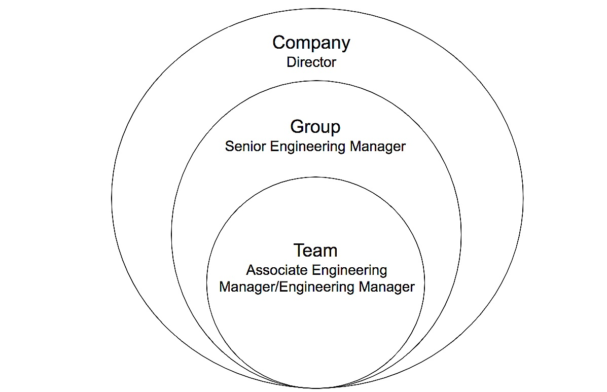 Growth sphere for Engineering Managers