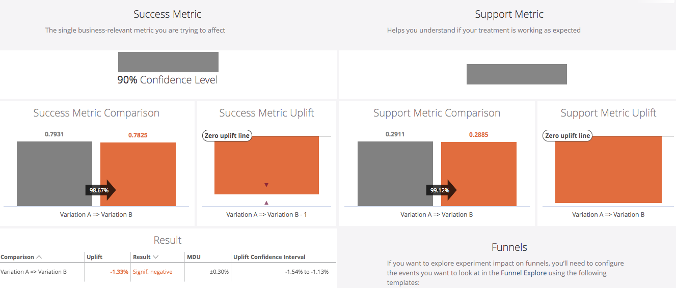 Analyzing success and support metrics.