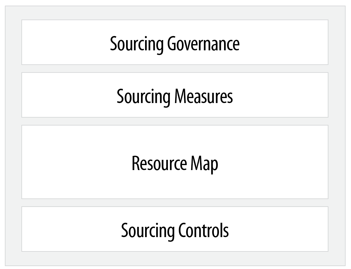 RF-Sourcing Model.png