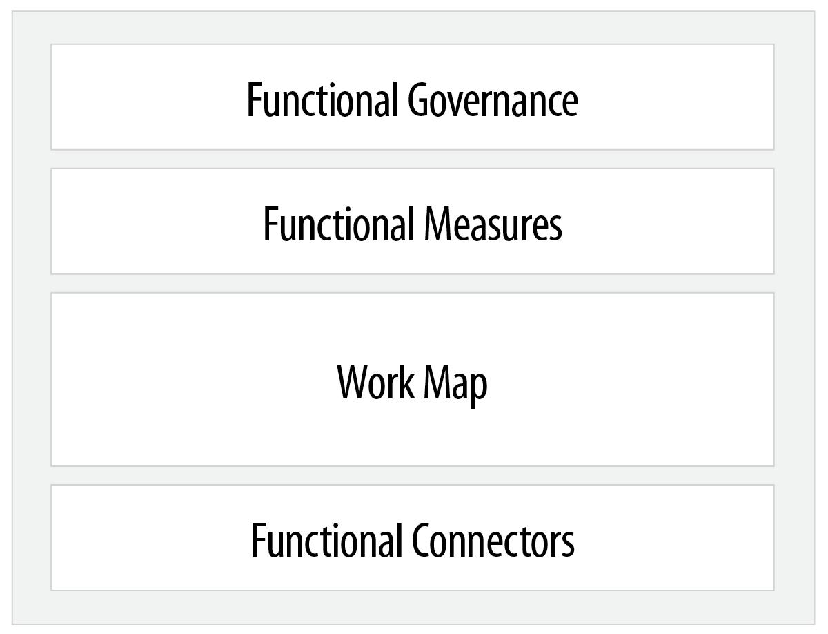RF-Functional Model.png