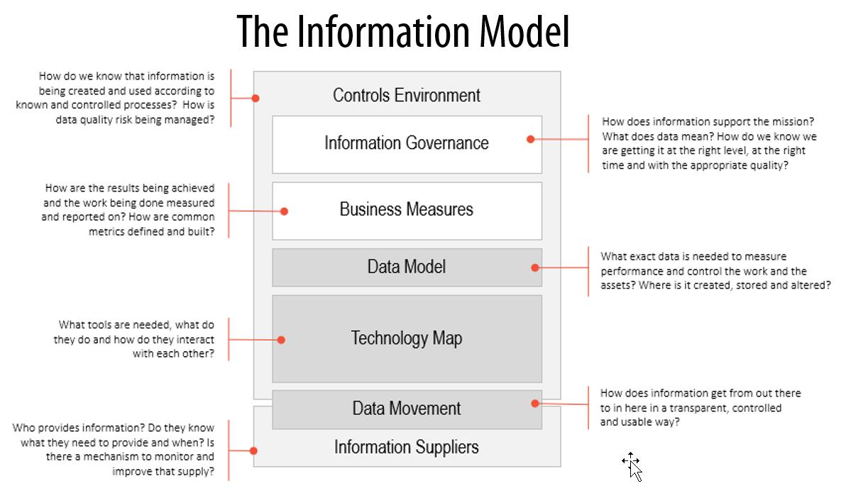 information model.png