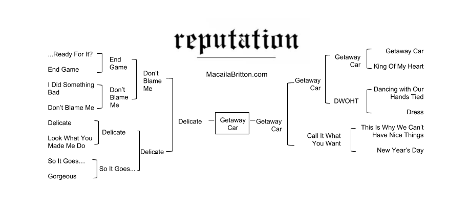Taylor Swift 'Reputation' song list and bracket.