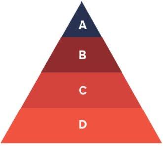 Bible Pyramid Diagram Example