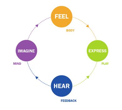 De feedback loop van de improviserende muzikant