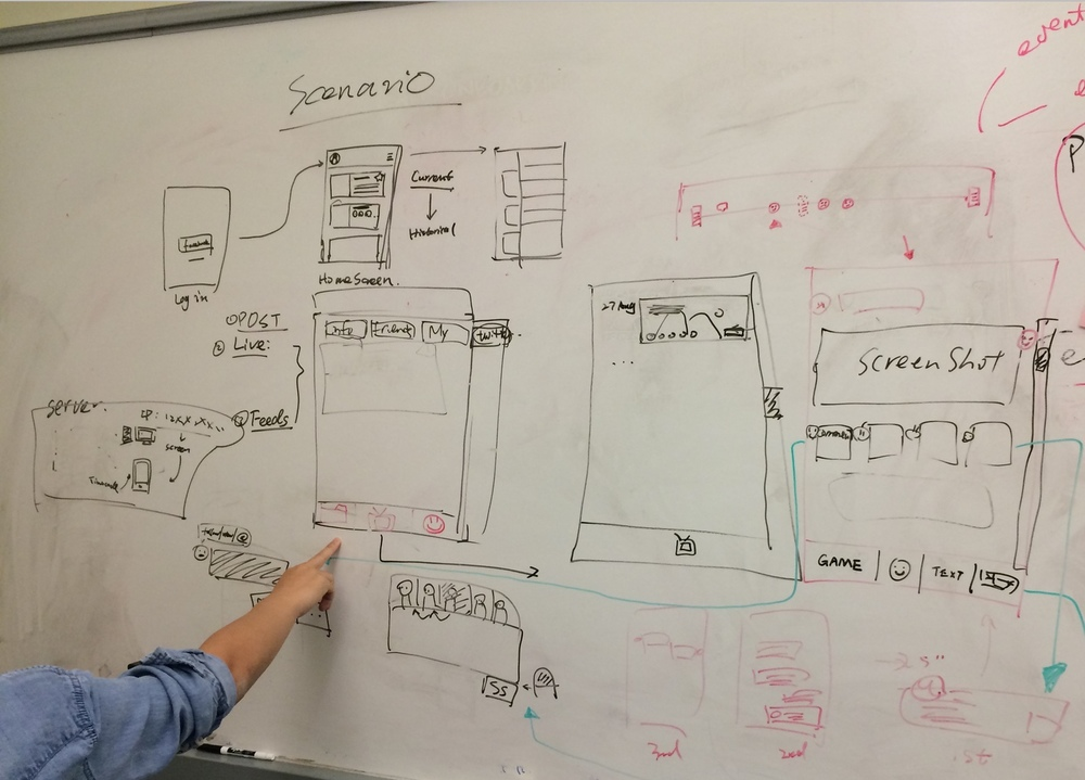 Wireframe & Sketching      We drew initial wireframes that represented our proposed flow and layout of the application to present the desired features we just narrowed down.