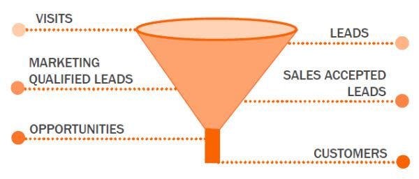 modern day sales funnel via google image