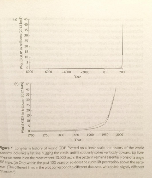A graph from the book -Superintelligence: Paths, Dangers, Strategies.