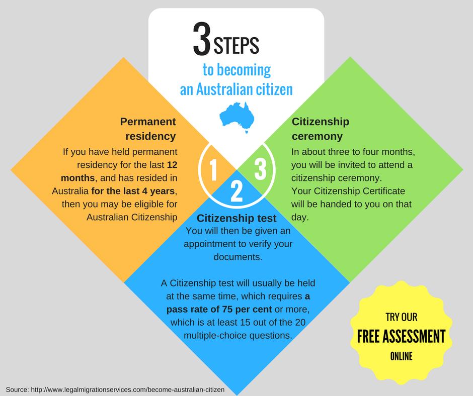 3 steps to become an Australian citizen