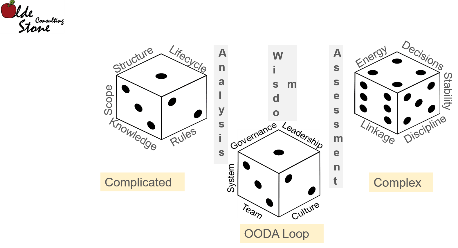 A2W dimensions for evaluating a system