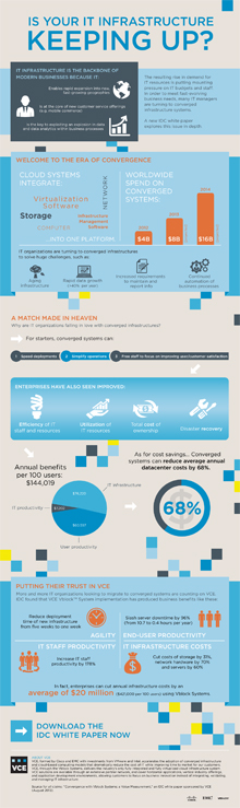 Infographic for VCE