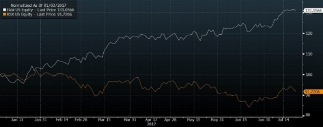 iShares Mexico ETF (EWW) vs VanEck Vectors Russia ETF (RSX)    Source: Bloomberg