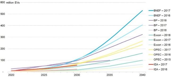 Source: Bloomberg New Energy Finance, BP, Exxon, OPEC, IEA