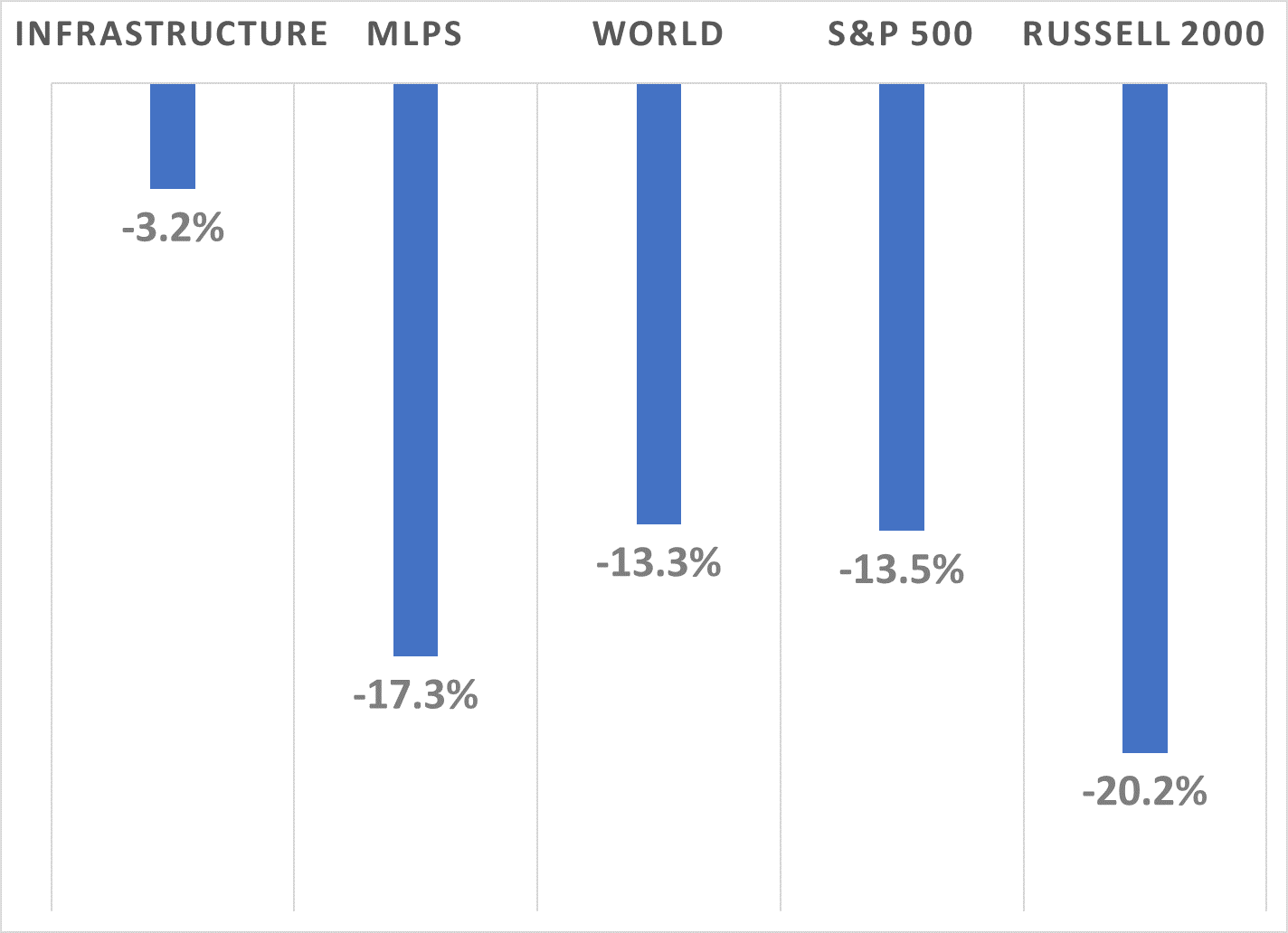 """Source:  Bloomberg. """"Infrastructure"""" refers to FTSE Developed Core Infrastructure 50/50 Net Tax Index. """"MLPs"""" refers to Alerian MLP Index. """"World"""" refers to MSCI World Index."""
