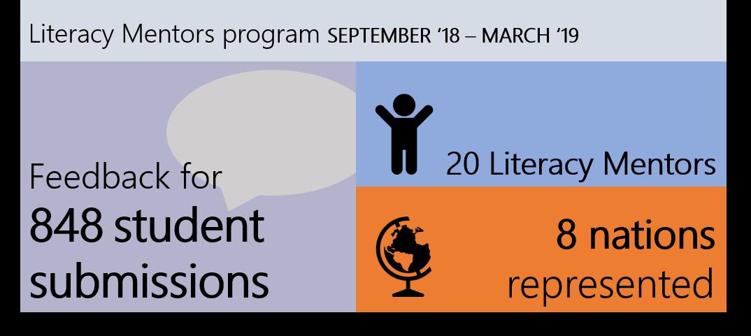 Literacy Mentors statistics so far.  Credit: Jacqueline Harris