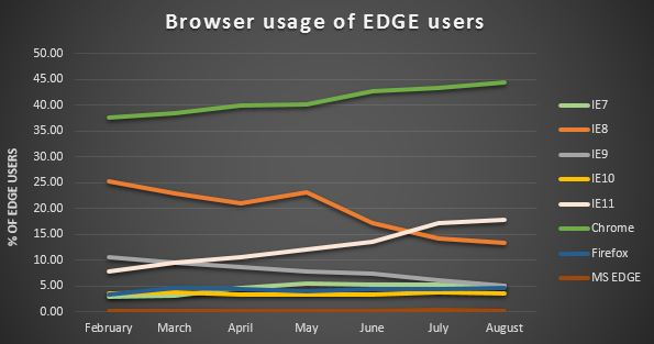 Browser usage of EDGE users