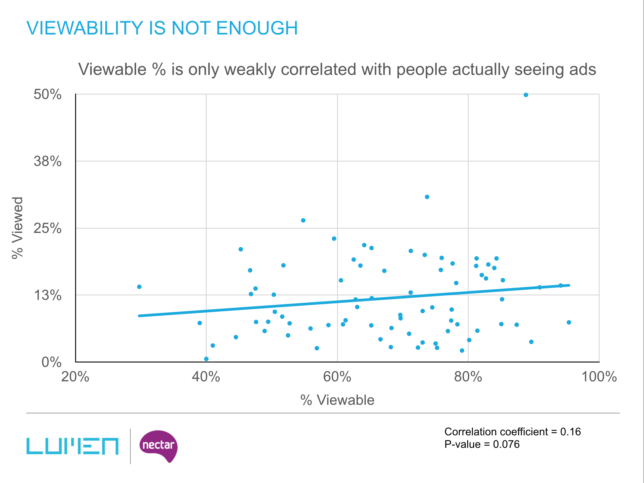 viewability-is-only-weakly-correlated-with-attention