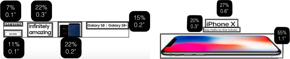 iPhone X Eye tracking results