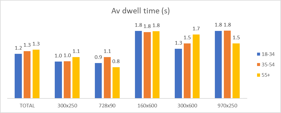 dwell time by age graph.png