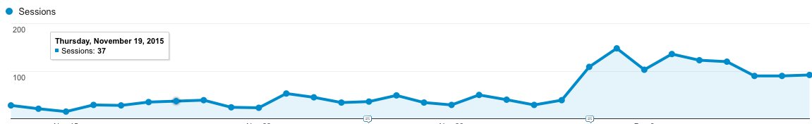 Increase in traffic SHRC.png