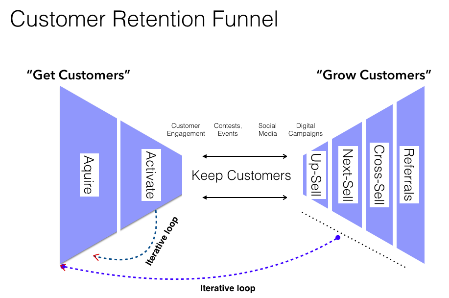 Customer retention funnel.png