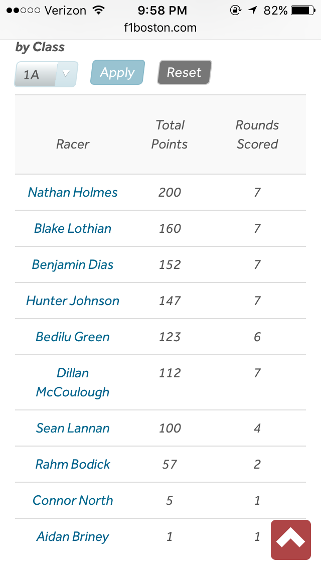 Current F1 Outdoor Summer League Standings