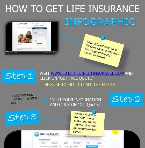 Source: lifelinedirectinsurance
