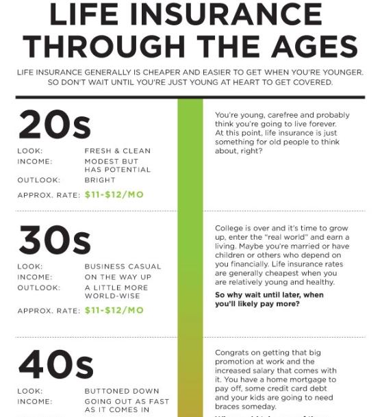 Life Insurance Infographics Hometown Insurance Agency