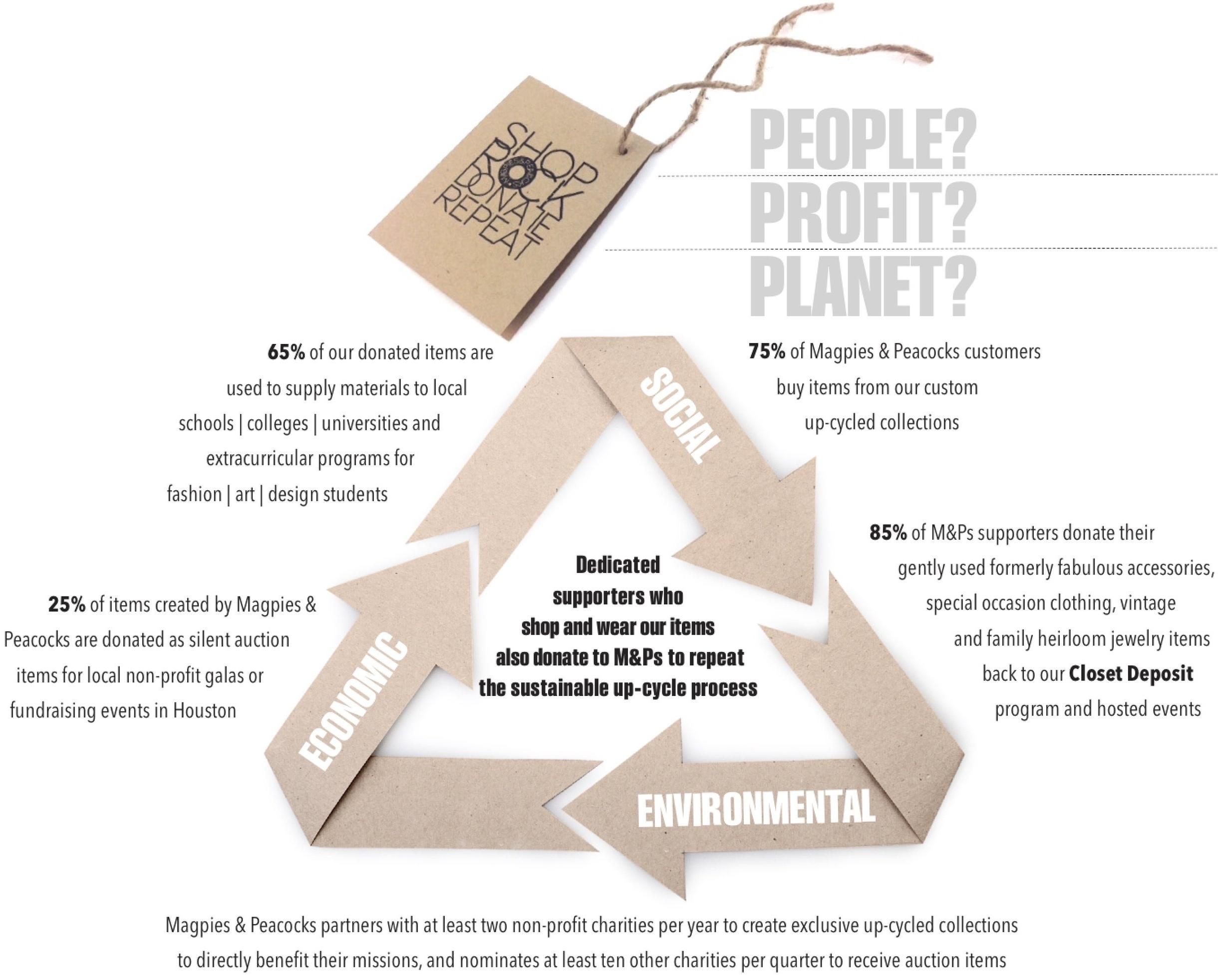 peopleprofitplanet.jpg