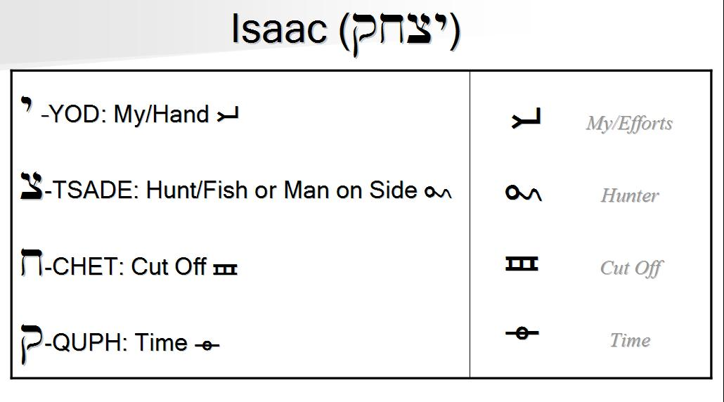 Isaac in ancient Hebrew