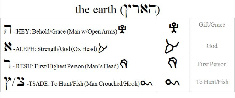 "Genesis 1:1 ""the earth"" in the ancient Hebrew alphabet."