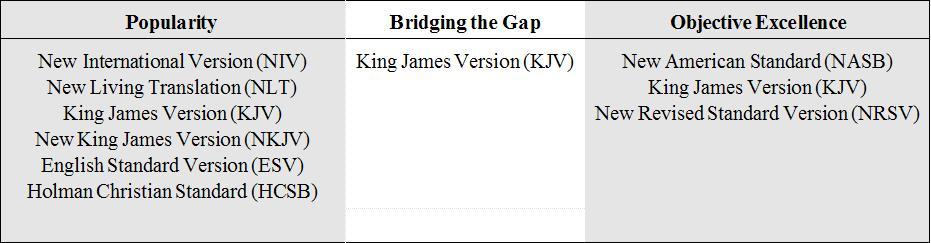 Most Authoritative Bible Translation
