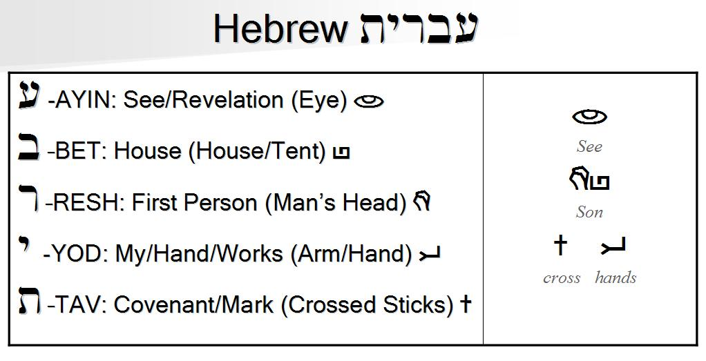 Hebrew in the ancient Hebrew pictographs