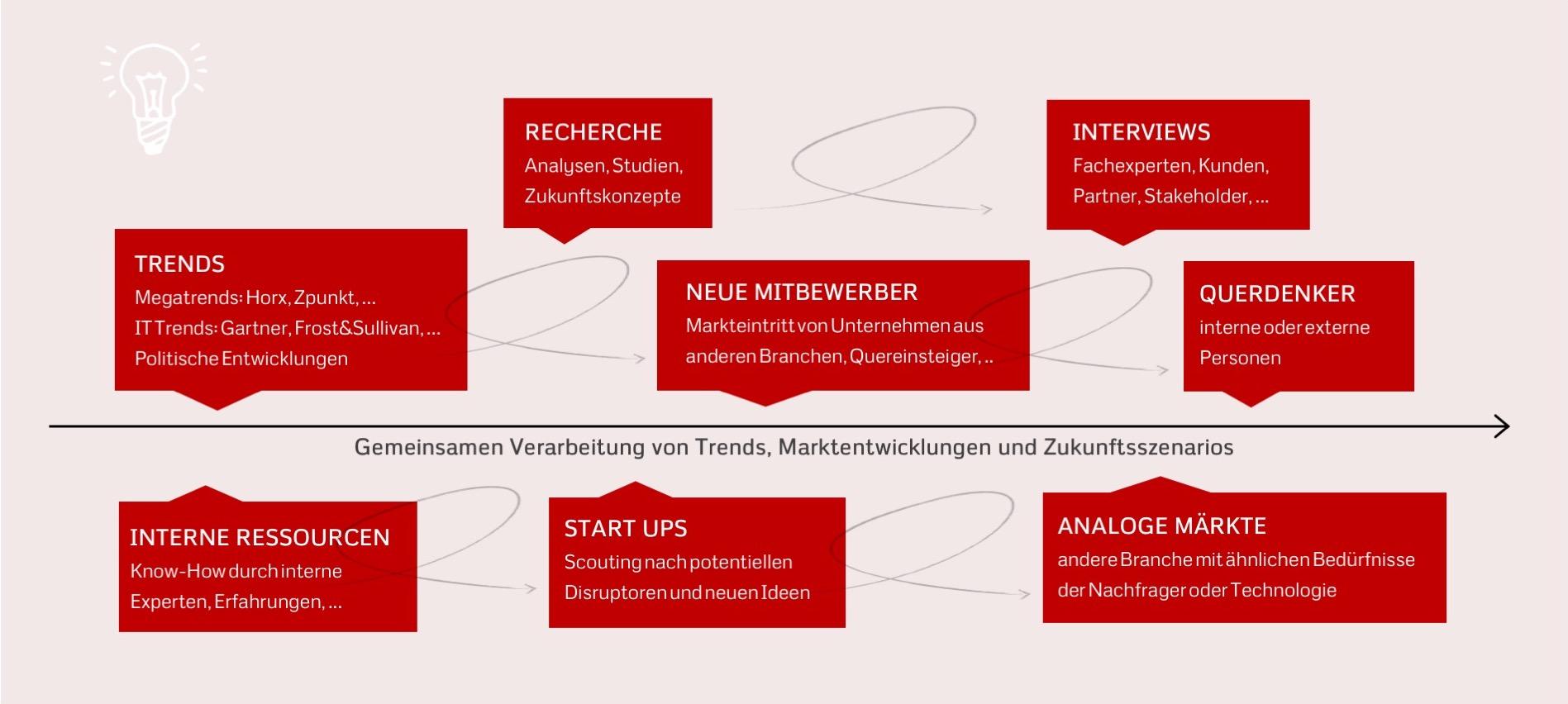 BD-Zielbild-Prozess.jpg