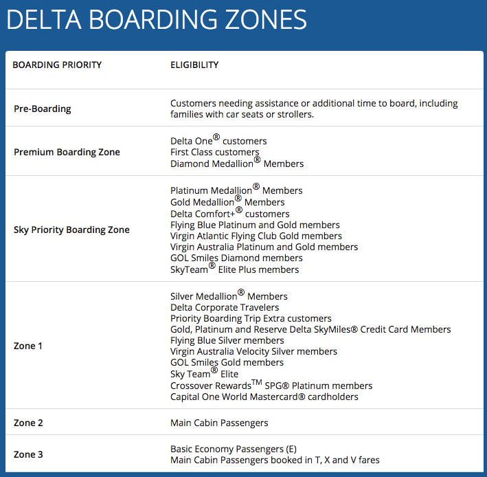 Delta boards passengers by zone. Apparently, a Capitol One World MasterCard is all you need for Zone 1.