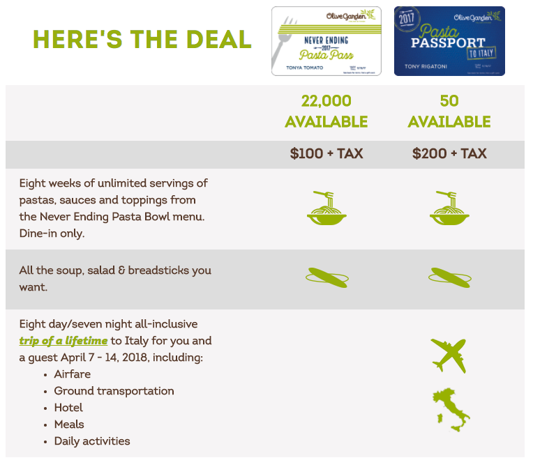 A $200 all-inclusive trip to Italy with the Olive Garden Pasta Passport could be fun.