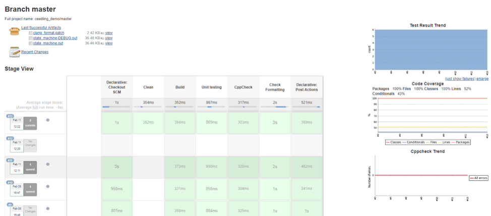Finally, we see the test results and code coverage reports summarized on the build status page.