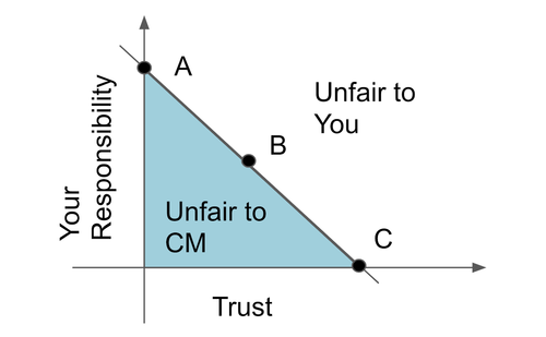 How Much Should I Trust My CM? — Embedded Artistry