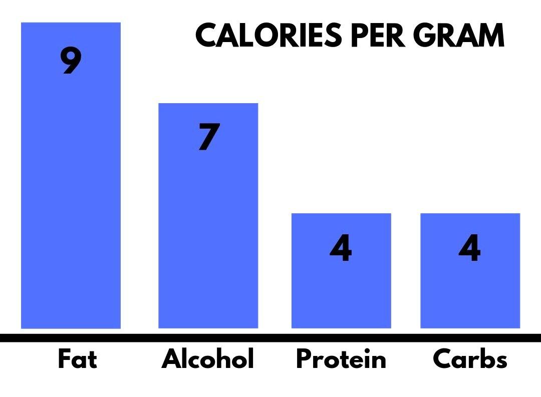 Calories+per+gram_clipped_rev_1.jpg