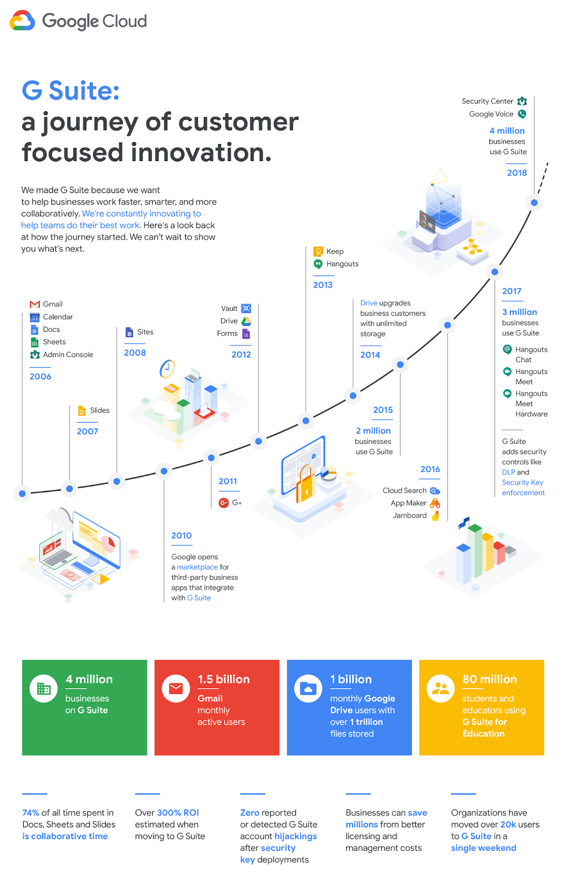 G Suite Development Timeline