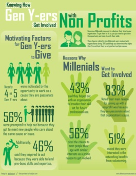 Knowing How Gen Y Gets Involved with NonProfits