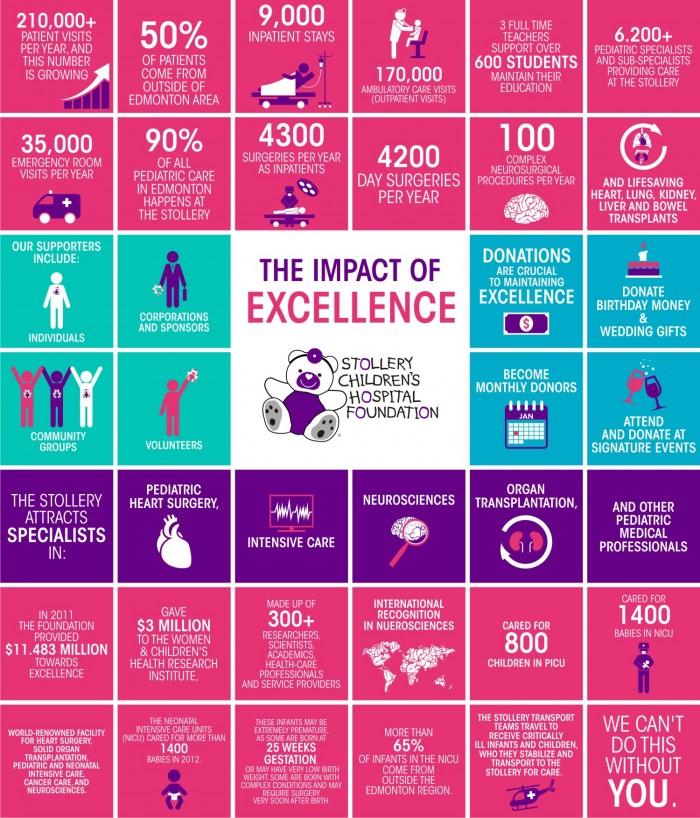 Alchemy Communications Portfolio: Stollery Children's Hospital infographic