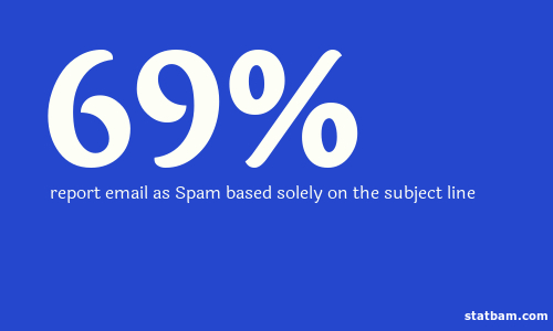 69% of emails are labelled spam based solely on the subject line