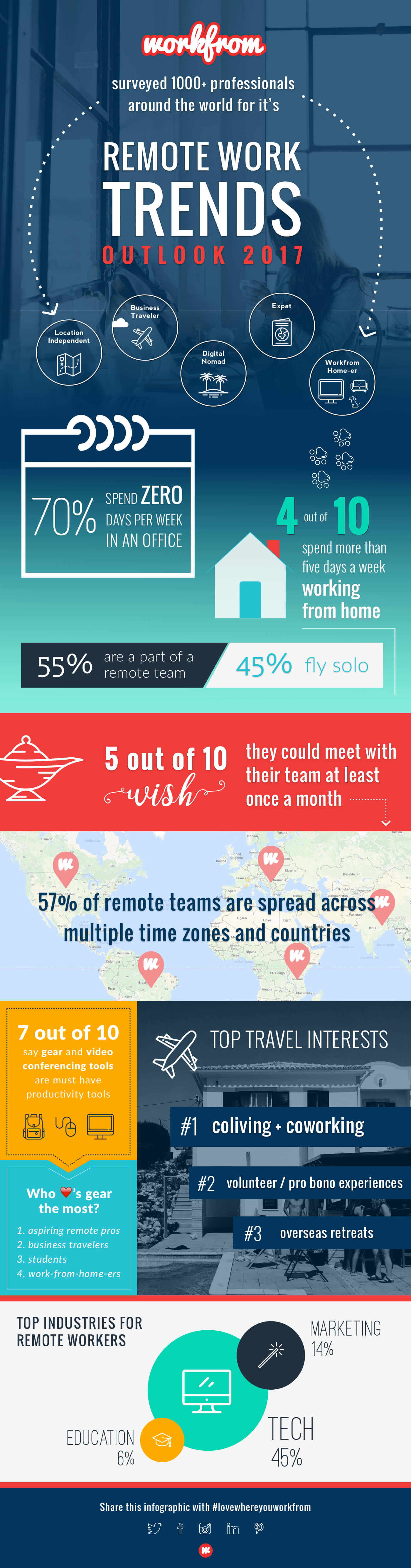 Workfrom Remote Work Trends Outlook 2017