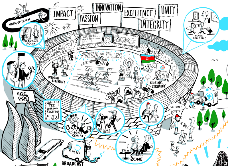 Scribing plans for the European Games, Baku, Azerbaijan | Scriberia