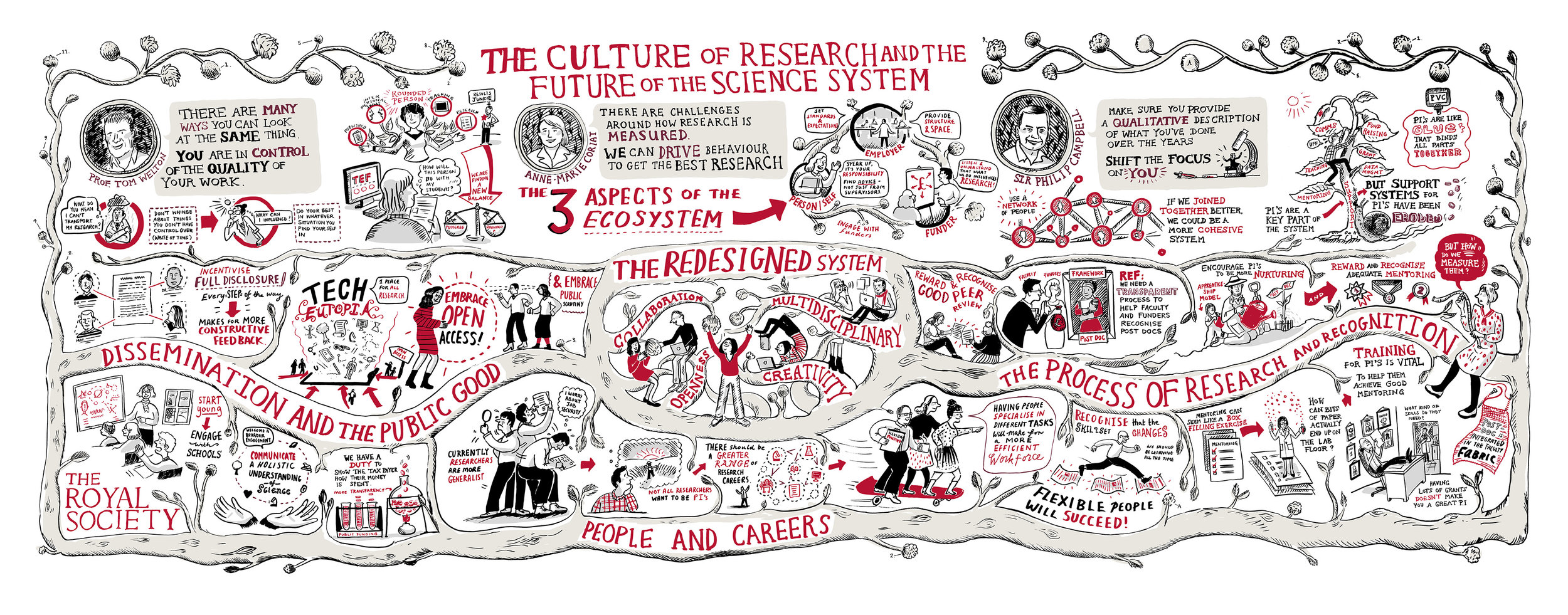 Scriberia scribing Royal Society Future of the science system