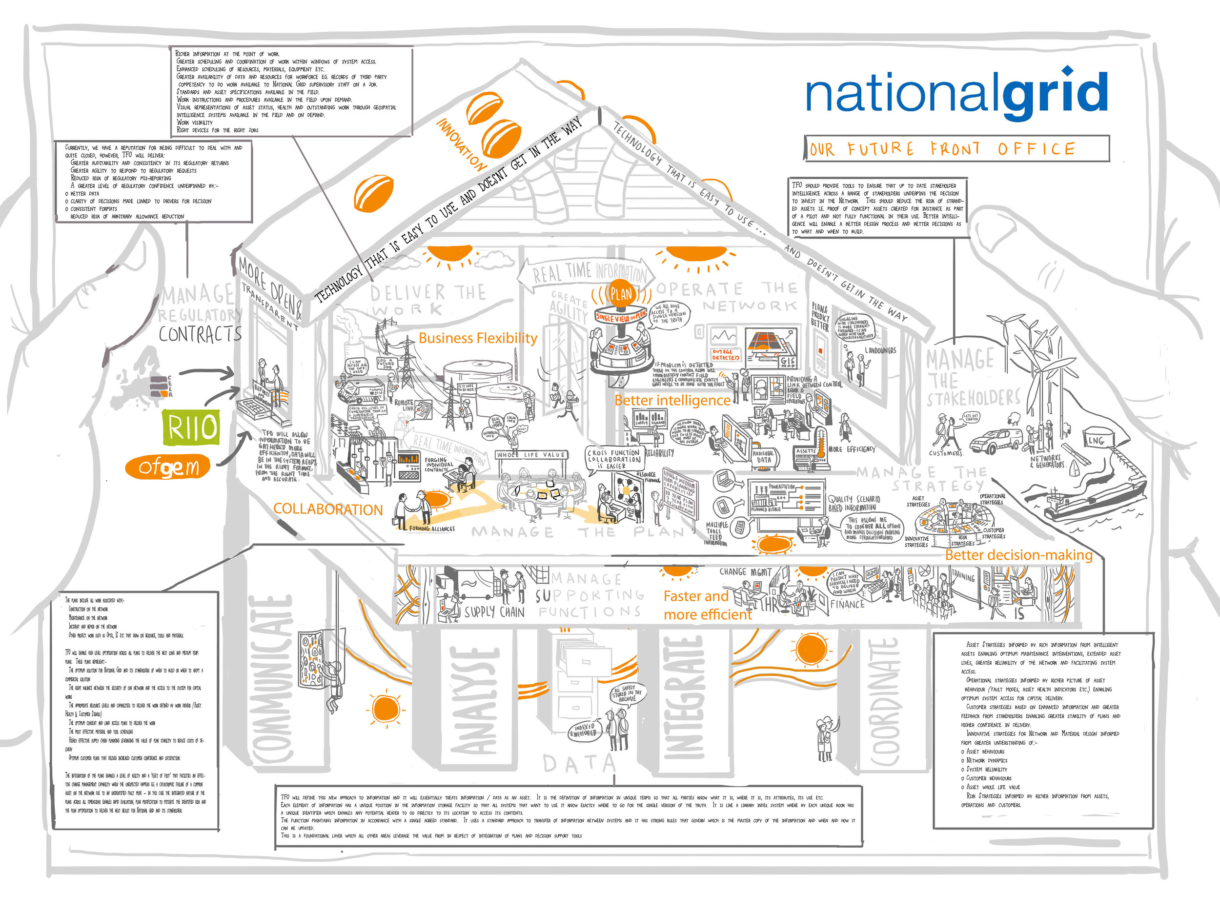 Rich picture illustrations for National Grid   Scriberia
