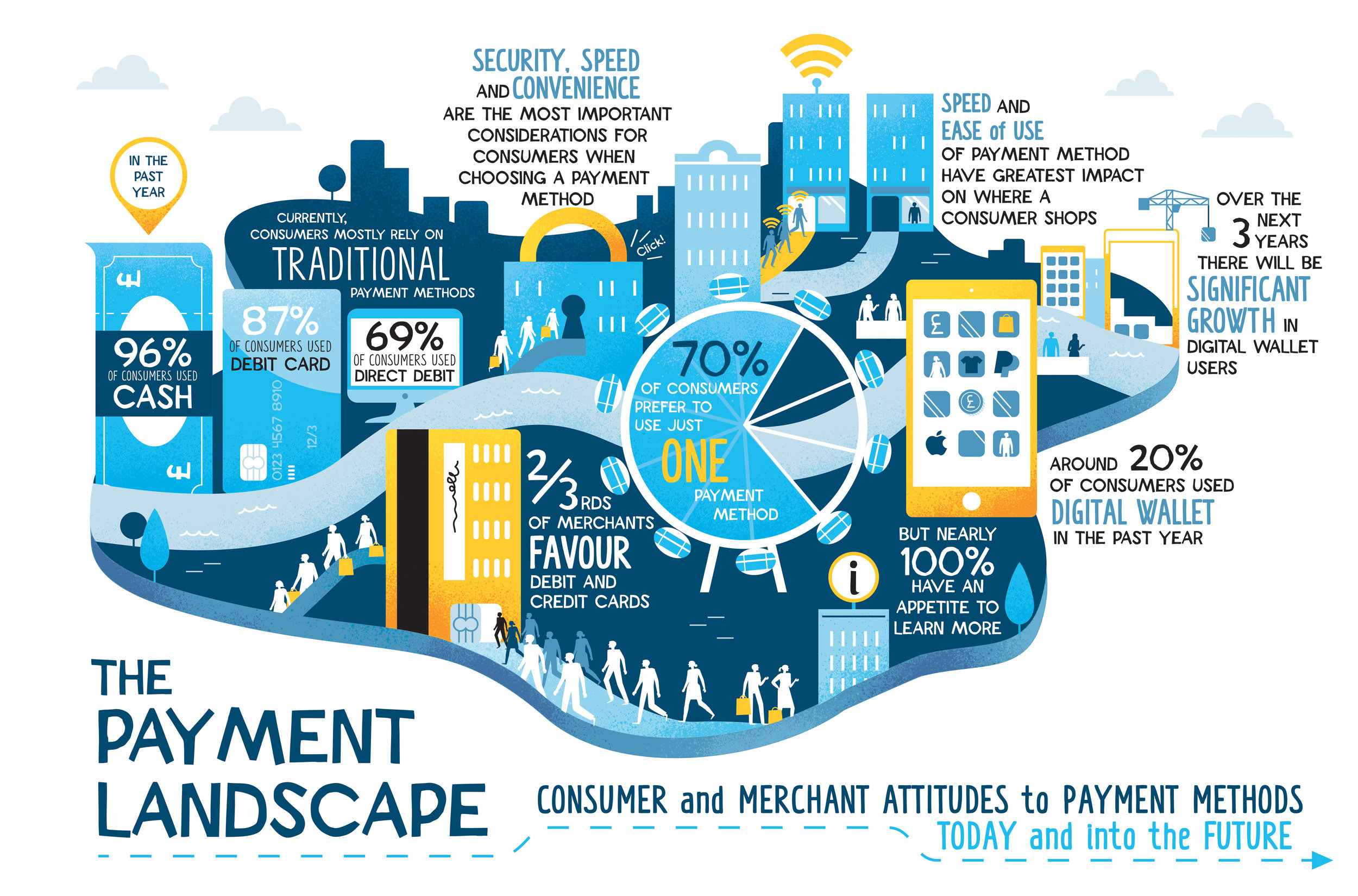 Illustrated infographics for Barclays' social media | Scriberia