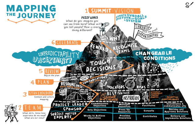 From the swamp to the summit of success: Scriberia pictures the climb