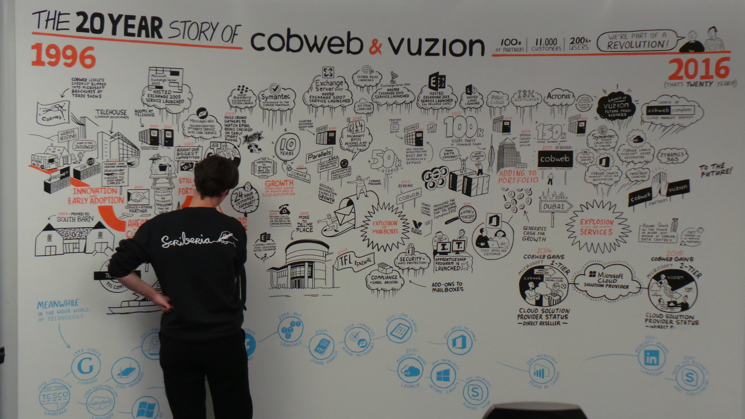 Scriberia Scribing Graphic Recording Office Mural Cobweb Rachel 2