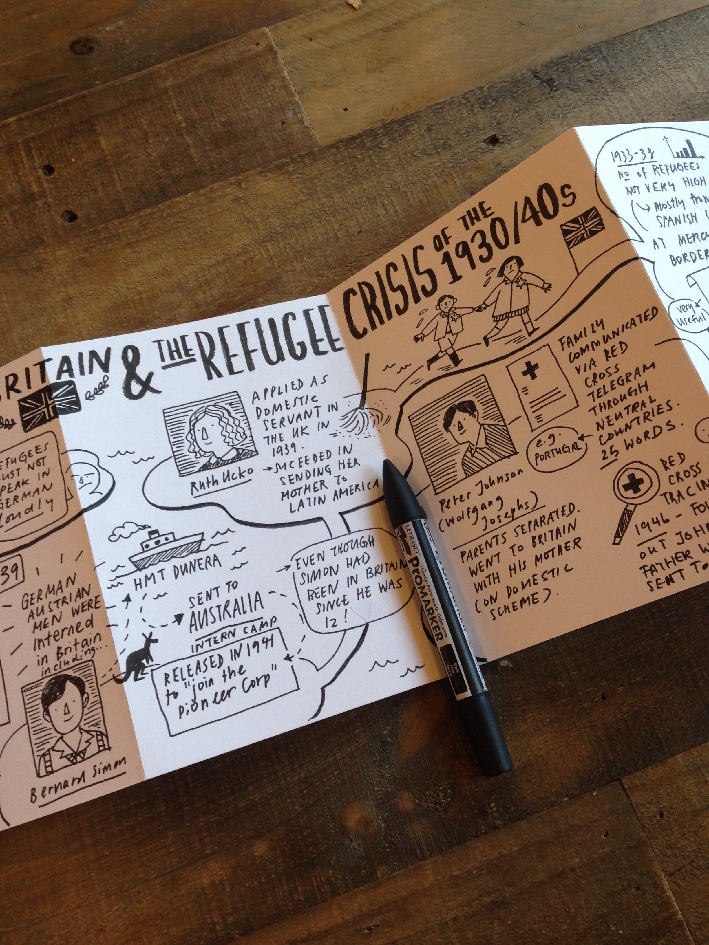 Scriberia sketchnotes of A Bitter Road at The Weiner Library 3
